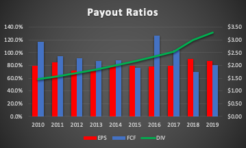 Altria Payout Ratios