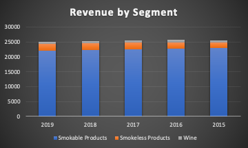 Altria revenue by segment